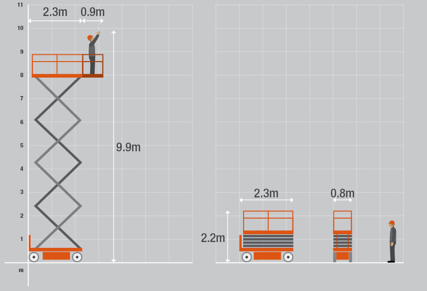 Technical specifications for the 3226 Electric Scissor Lift from Bella Access